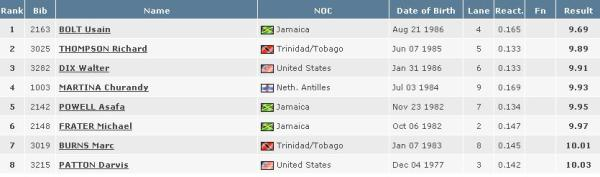 2008-olympics-100-meter-final-results.JPG