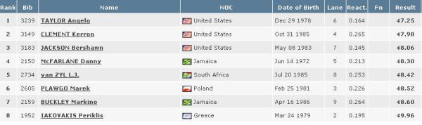 2008-olympics-400-meter-hurldes-final-results.JPG