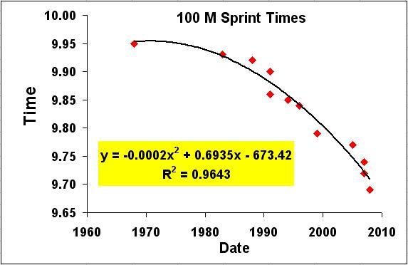 sub-10-second-100-meter-world-record-progression-11.JPG