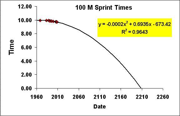 sub-10-second-100-meter-world-record-progression-2.JPG