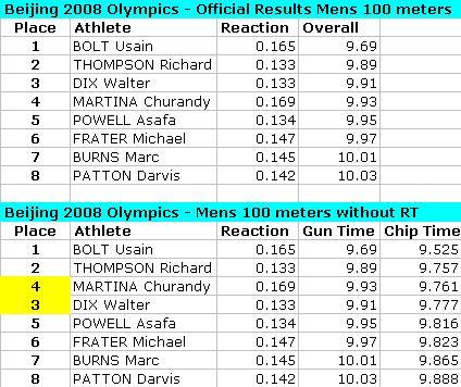 beijing-olympics-mens-100-meters.JPG