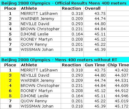 beijing-olympics-mens-400-meters.JPG
