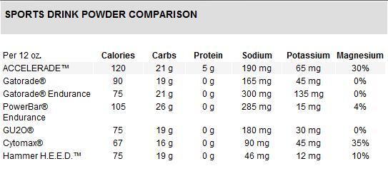 accelerade-sports-drink-powder-comparison.jpg