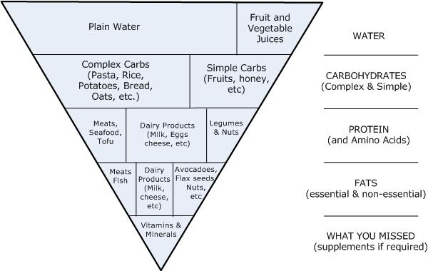 foodgroups showing Saturated Fats, Monounsaturated Fats, Polyunsaturated Fats