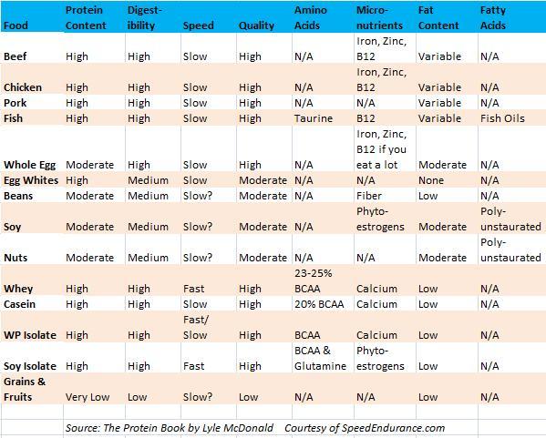 protein-comparison.jpg