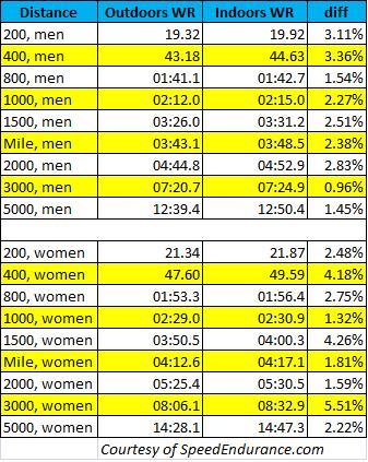 outdoor-world-records-vs-indoor-world-records.jpg