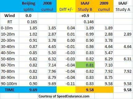 Usain Bolt 10 meter splits, Fastest Top Speed, 2008 vs 2009