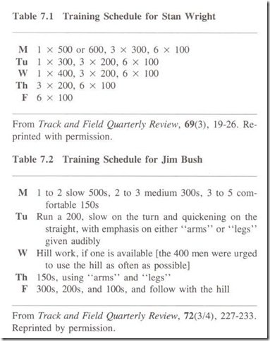 HIGH-PERFORMANCE TRAINING FOR TRACK AND FIELD 7.1