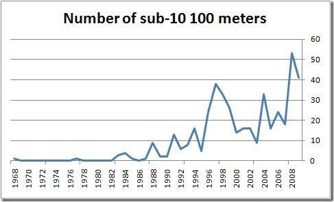Number of sub-10 100 meters performances