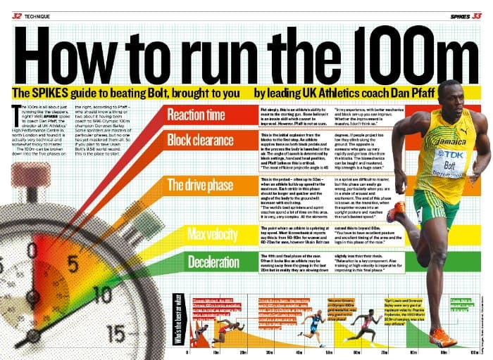 How to Run the 100m - 5 Phases of the 100m Sprint