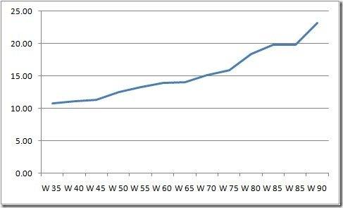 WMA_womens_WR_100m_graph