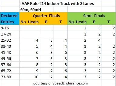 IAAF-Rule-214-Indoor-Track-with-8-Lanes