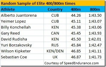 Random Sample of Elite 400-800m times