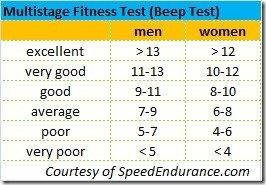 Multistage Fitness Test - Beep Test
