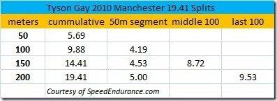 Tyson Gay 2010 Manchester 19.41 Splits