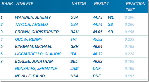 2010-Rome-Golden-Gala-400-meter-results
