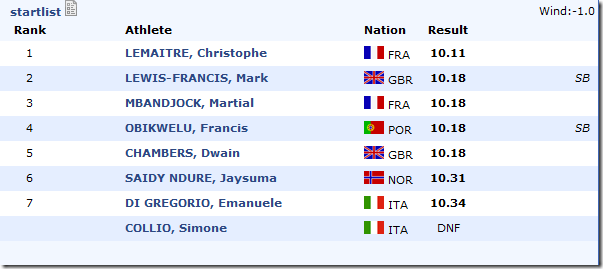 2010-European-Championships-100m-results