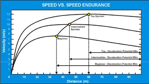 Speed_vs_speedendurance_by_Derek_Hansen.png