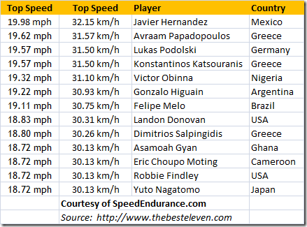Top_Speed_Soccer_Players