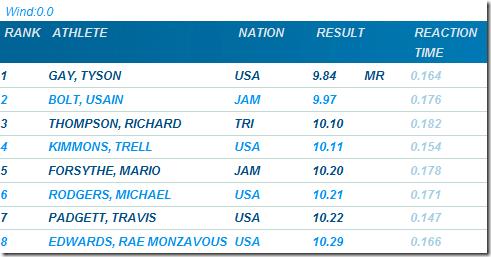 Tyson_Gay_upsets_Usain_Bolt_in_Stockholm_100_meter_Diamond_League