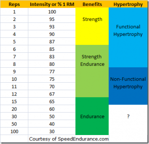 Weight Training, Reps, Intensity and Benefits