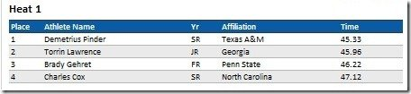 2011_NCAA_Indoor_Championships_400_meters_Results_Section_1