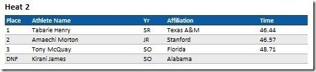 2011_NCAA_Indoor_Championships_400_meters_Results_Section_2