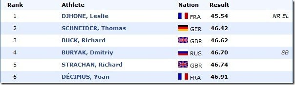 400m MEN final European Athletics Championships 2011, Paris