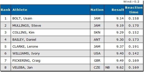 100 Yard Ostrava Results Men 2011