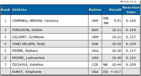 100 Yard Ostrava Results Women 2011