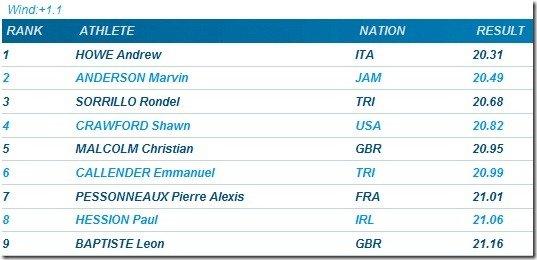 ?200m men Golden Gala 2011 Rome??