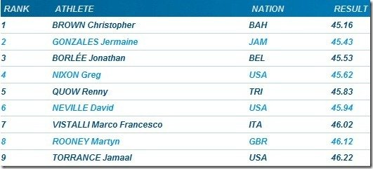 ?400m men Golden Gala 2011 Rome??