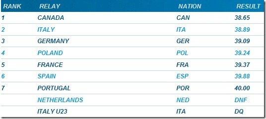 ?4x100m relay men Golden Gala 2011 Rome??
