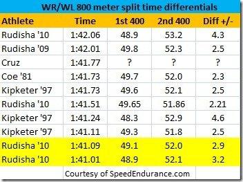 800 meter splits