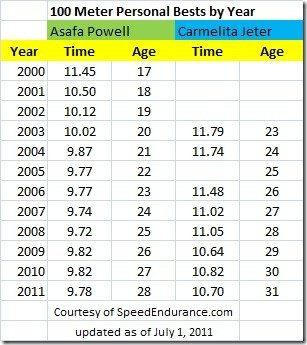 Asafa Powell Carmeleter Jeter Season Best by Year