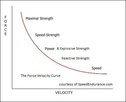 force-velocity.jpg