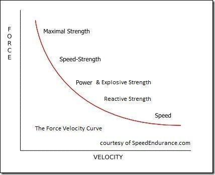 Explosive Strength Training