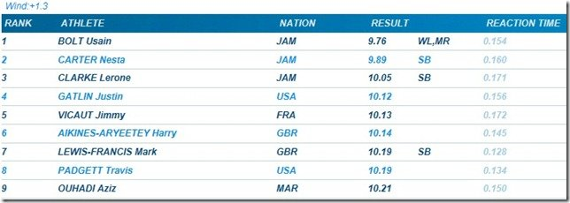 100 meters 2011 Brussell Diamond League Results