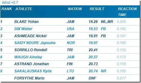 200 meters 2011 Brussell Diamond League Results