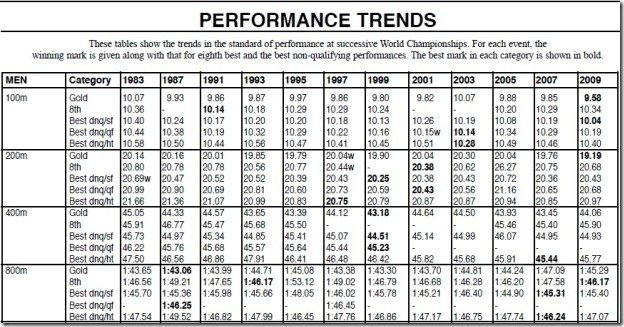WC Performance Trends
