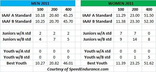 2011 IAAF Comparison Senior Junior Youth Sprints
