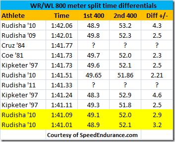 800-meter-splits