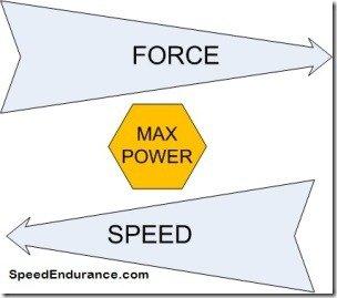 Power Training: Power Training Percentage Of 1rm