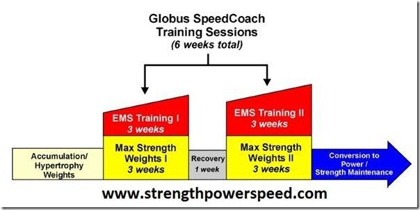 Globus SpeedCoach EMS Training Session