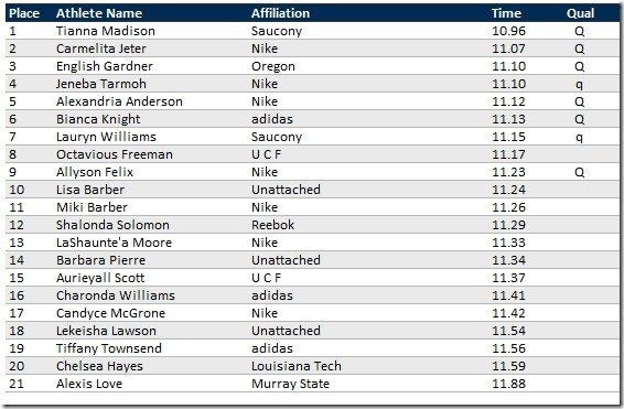 2012 USATF 100m SF Results