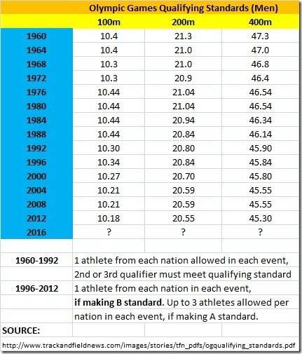Olympic Games Qualifying Standards (Men)