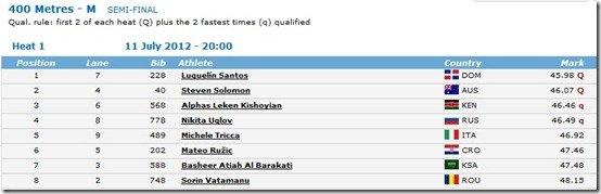 WJC2012 400m SF final results