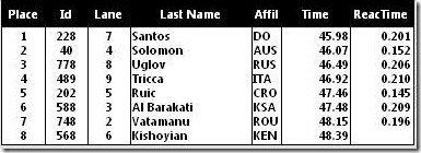 WJC2012 400m SF prelim results