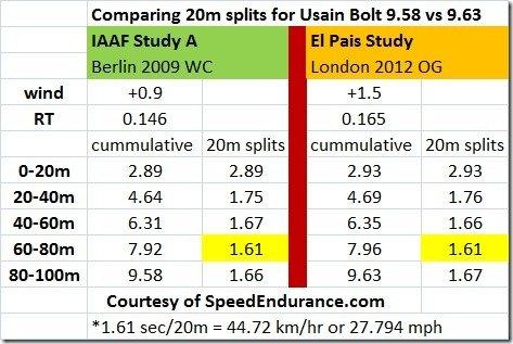 Bolt 20 meter splits comparing 2009 vs 2012