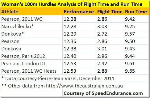 Woman's 100m Hurdles Analysis of Flight Time and Run Time